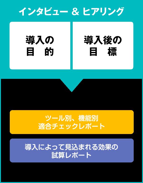 MAツール選定支援コンサルティング