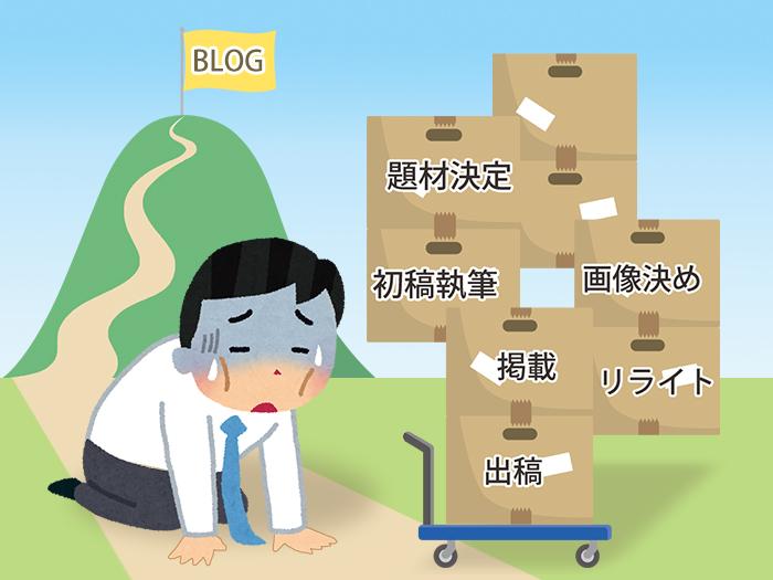ブログマーケティングを失敗させない秘訣!