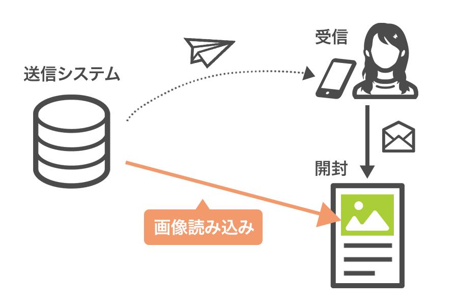 画像は外部のウェブサーバーを参照して表示