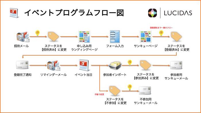 イベントプログラムフロー図